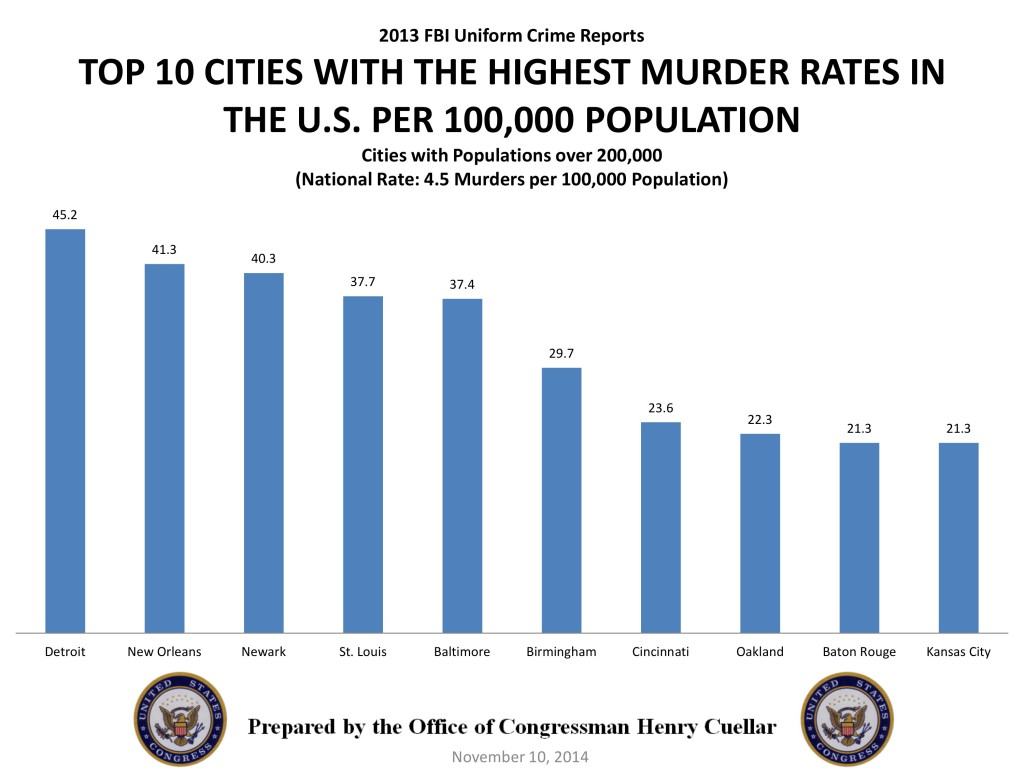top 10 crime cities in the us 2014