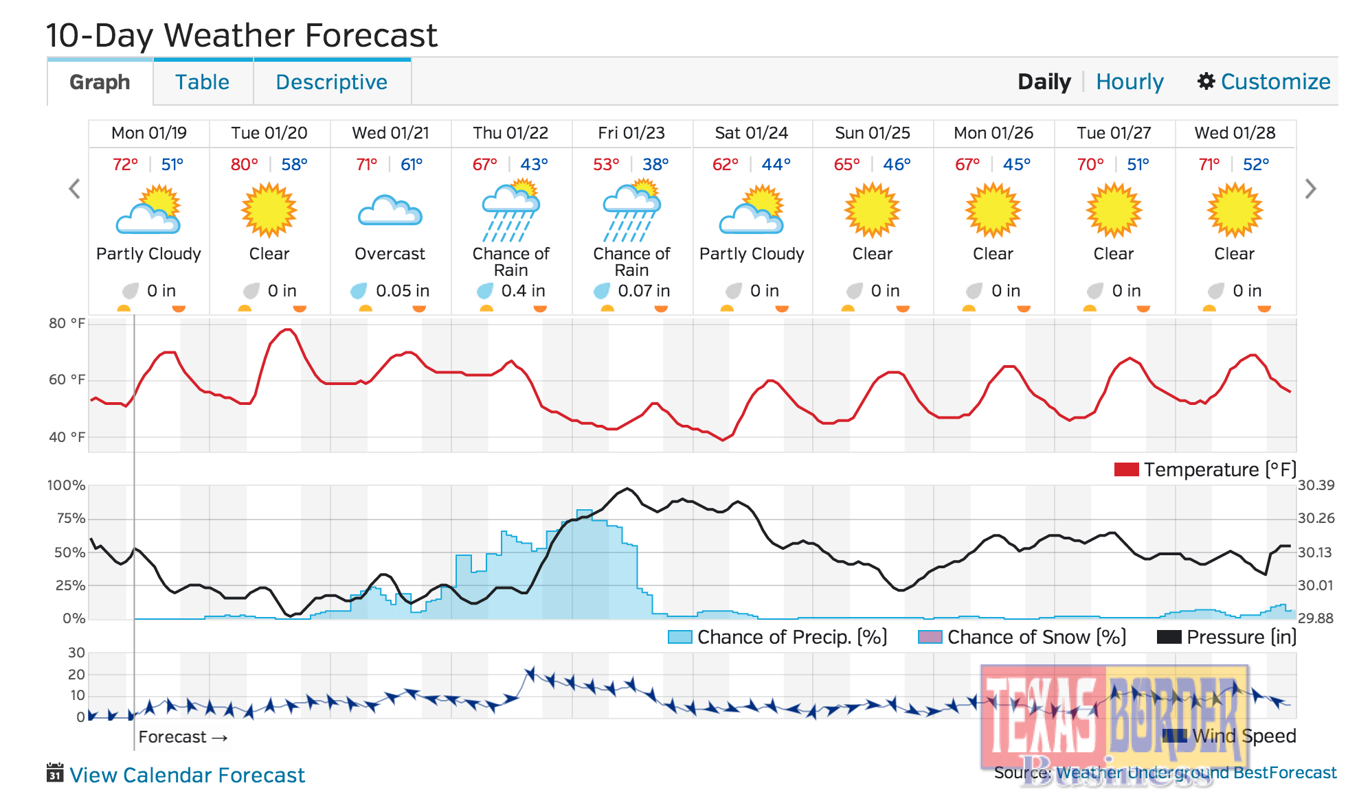 Florence weather 10 day forecast des photos des photos de fond fond