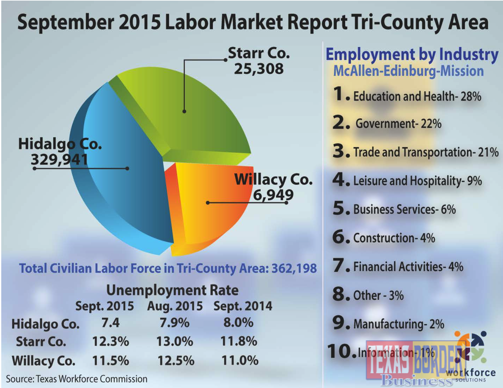 McAllenMIssionEdinburg Metro Area Reports That Unemployment Rate - Us counties with lowest unemployment rate